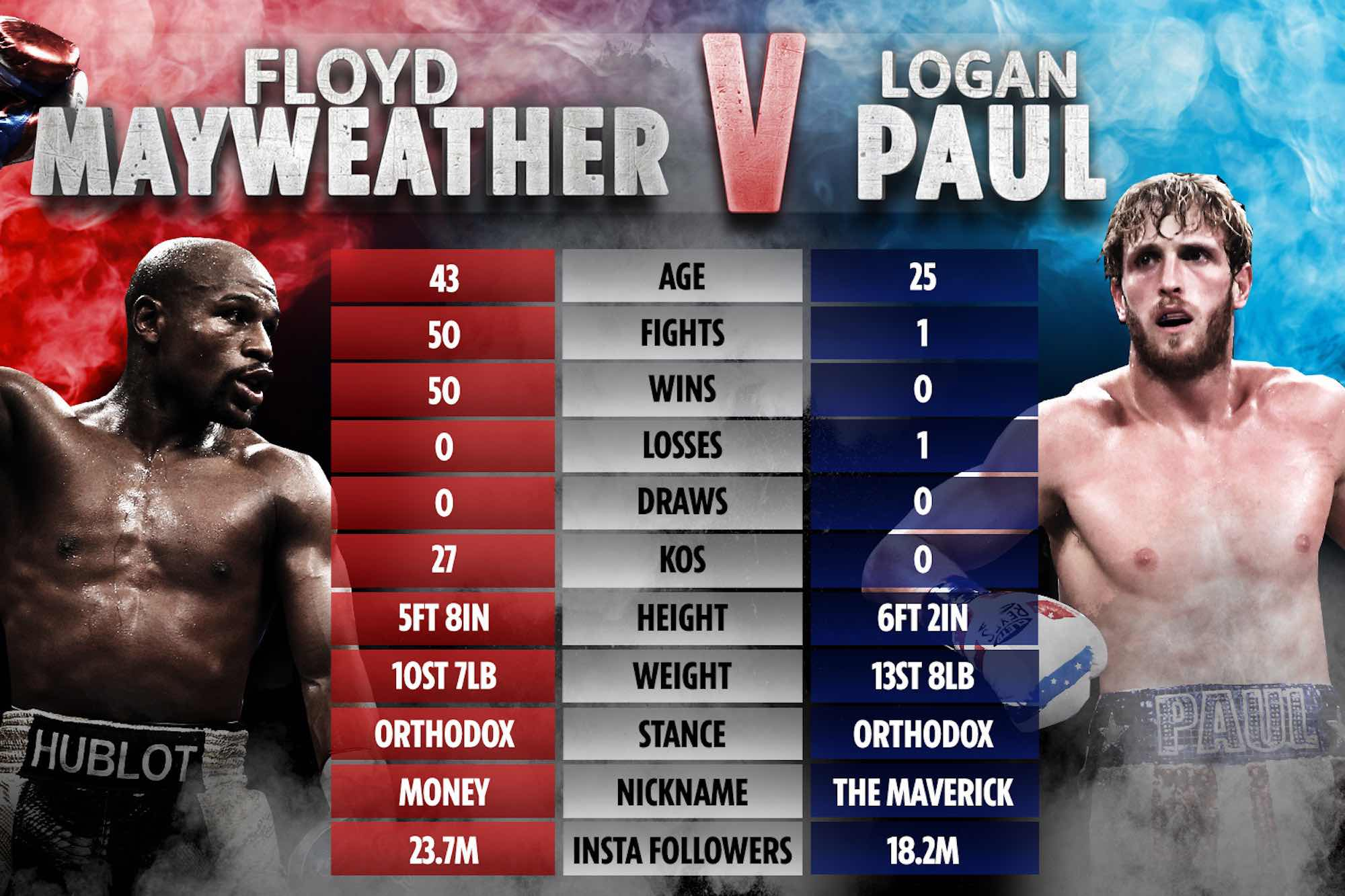 Logan Paul is going head-to-head with Floyd Mayweather in a fight to the finish. What round will Paul hit the canvas?