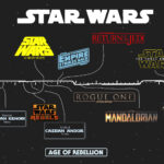 You know the 'Star Wars' movies, but how familiar are you with the chronological order of events in that galaxy far, far away? Take our quiz and find out!
